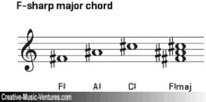 F sharp Major