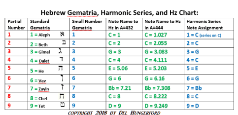 Musical Frequencies of the Hebrew Letters: Tuning Explained