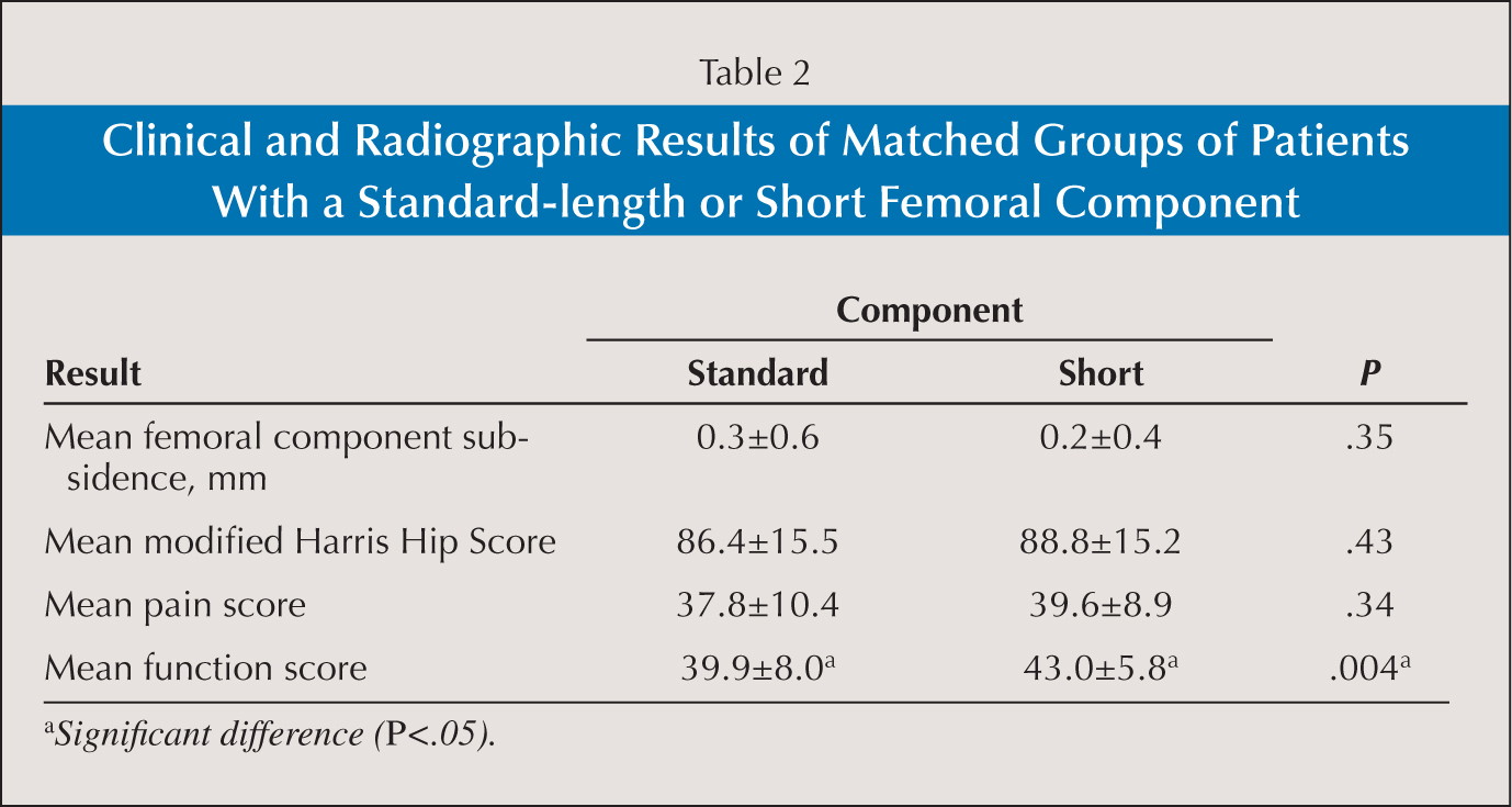 Clinical and Radiographic Results of Matched Groups of Patients With a Standard-length or Short Femoral Component