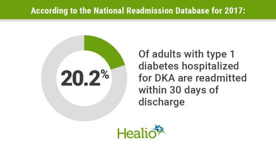 Re-admission to the hospital for DKA is associated with an increased risk of mortality in type 1 diabetes