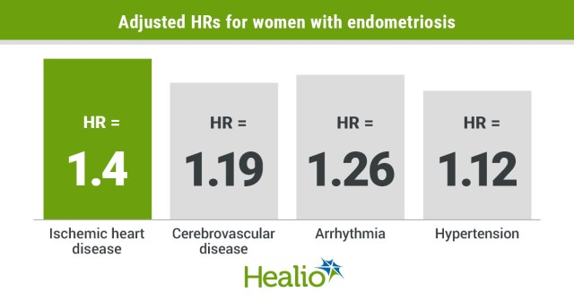 Adjusted HRs for women with endometriosis: 1.4 Ischemic heart disease, 1.19  Cerebrovascular disease, 1.26  Arrhythmia, 1.12  Hypertension