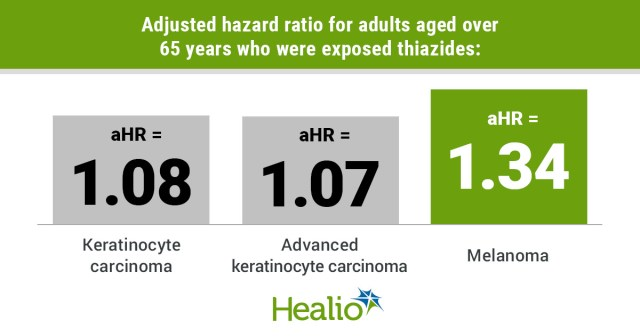Adjusted hazard ratio for adults aged over 65 years who were exposed thiazides: Keratinocyte carcinoma, aHR = 1.08; Advanced keratinocyte carcinoma, aHR = 1.07;  Melanoma, aHR = 1.34