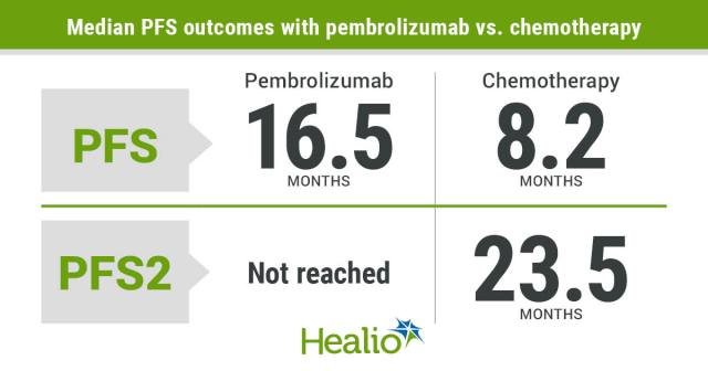 Pembrolizumab monotherapy demonstrated superior PFS and PFS2 compared with standard-of-care chemotherapy among patients with microsatellite-instability high/mismatch repair-deficient metastatic colorectal cancer.