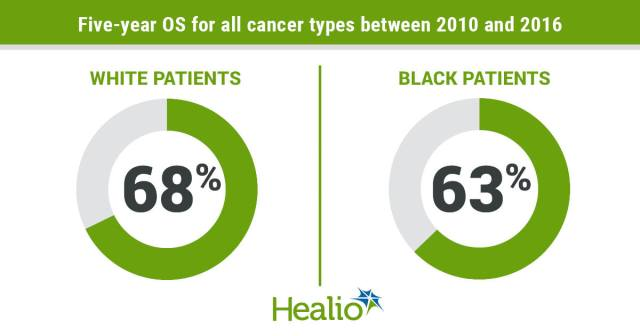Black patients have lower survival rates than white patients for every cancer type, except for pancreatic cancer.