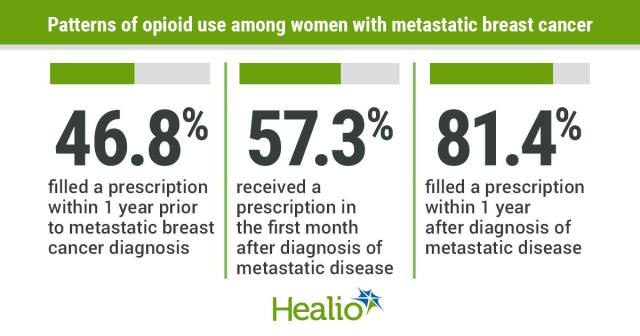 Most women with metastatic breast cancer require opioids for pain management within a month of diagnosis.
