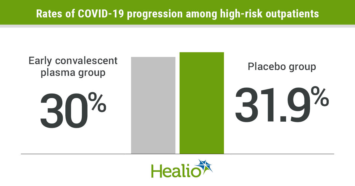 COVID-19 convalescent plasma given within 7 days of the onset of symptoms did not appear to prevent disease progression in high-risk outpatients with COVID-19.