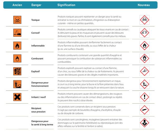 Symboles De Danger Et Leur Signification SPF Sant Publique