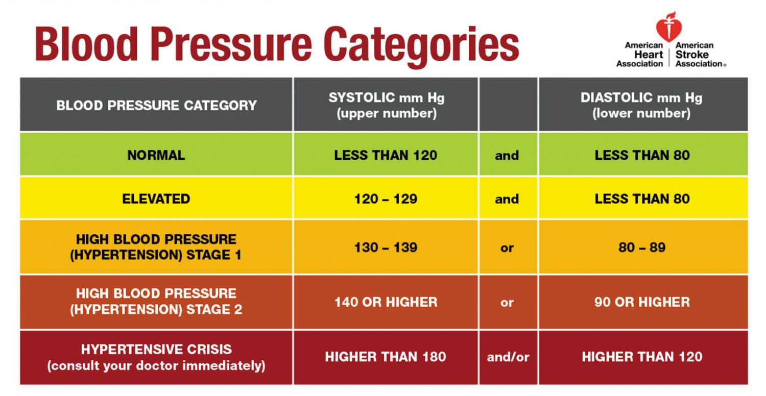 Reading The New Blood Pressure Guidelines