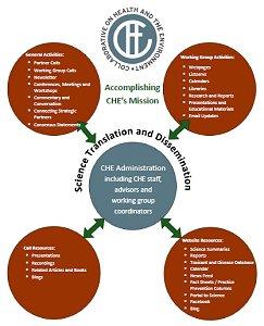 CHE Administrative Graphic