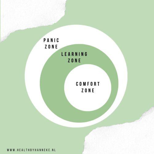 Comfort zone - learning zone - panic zone