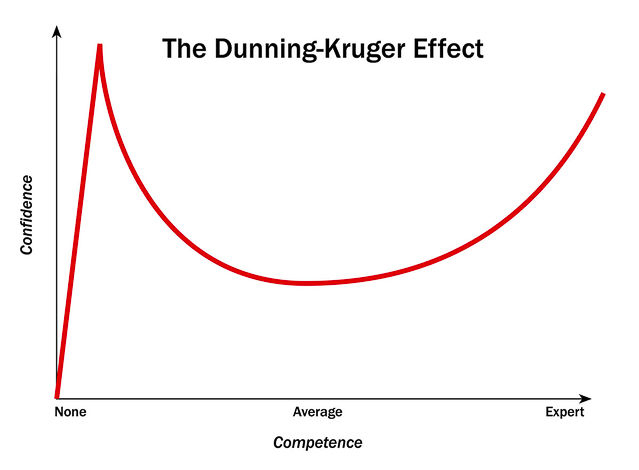 An image of the Dunning Kruger Chart
