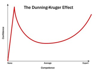 Personal Trainers Are Not So Smart #2 – The Dunning Kruger Effect