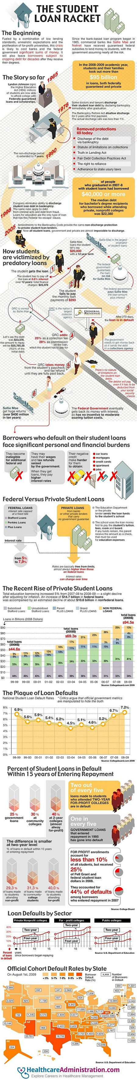 Exposing the Student Loan Racket in America