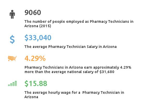 To be qualified for appointment: Pharmacy Tech Arizona AZ - Top Accredited Programs ...