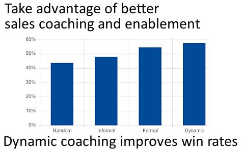 Measuring Coaching Effectiveness