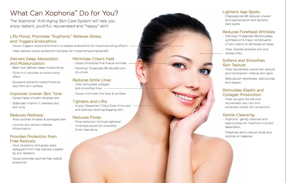 Malaysia Residents Soon To Launch Xophoria Anti-Aging Neurocosmetic Cacao Based Feel Good Skin Care