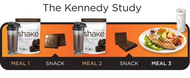 kennedy_study