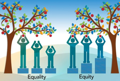 This is an image that displays the difference between equity and equality. For equality, it shows three people, of different heights, on a single box; only one can reach an apple on a tree. For equiity, it shows the same three people with varying number of boxes all able to reach an apple.