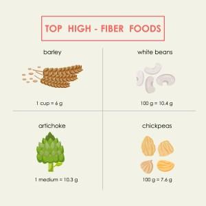 Top High Fiber Foods