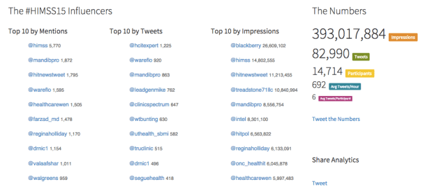 HiMSS 2015 Influencers