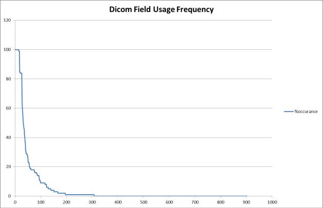 dicom-distribution