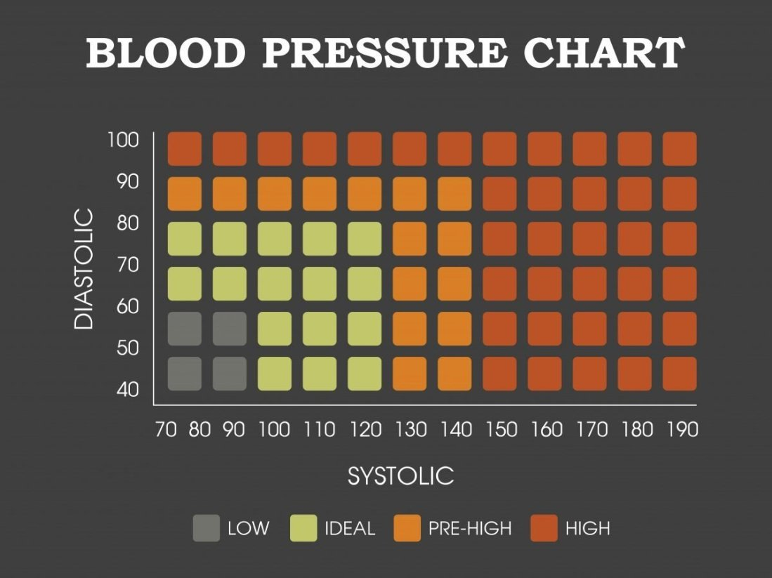 Blood pressure chart, showing readings for low blood pressure, ideal blood pressure, pre-high blood pressure, and high blood pressure.