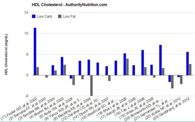 HLD cholesterol levels