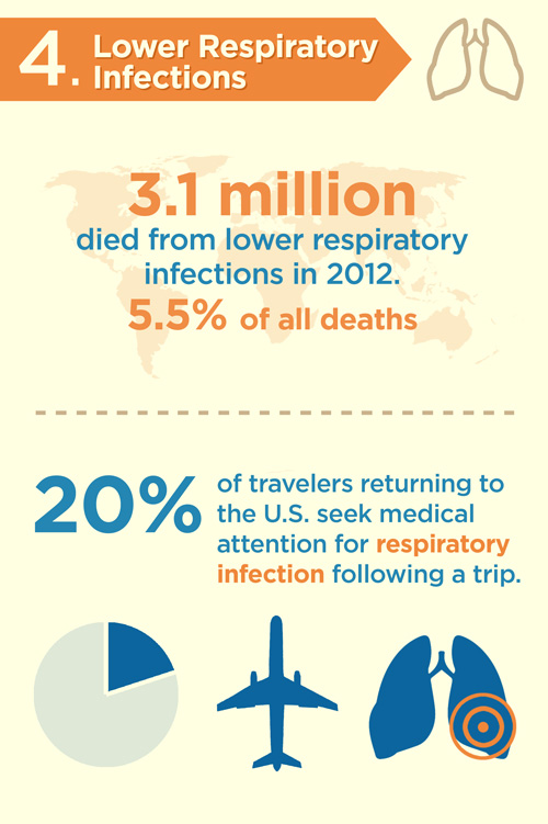 lower-respiratory-infections