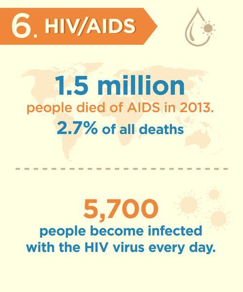 hiv-aids