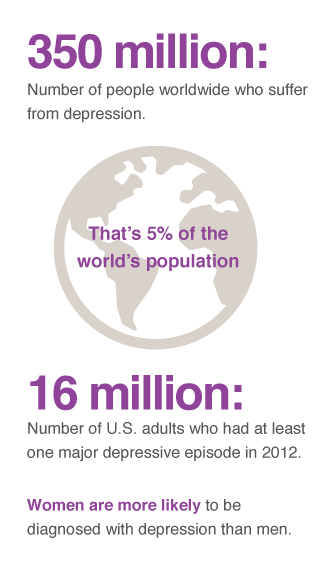 depression worldwide prevalence