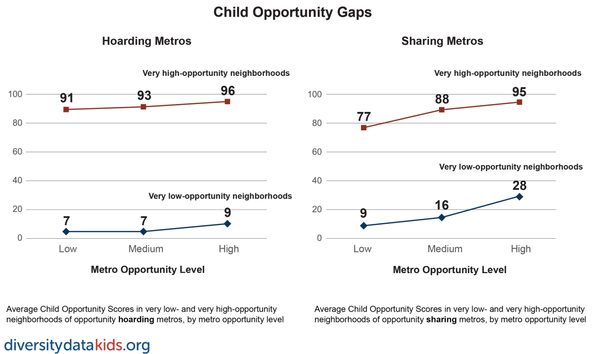 Graph showing opportunity levels in hoarding and sharing metros