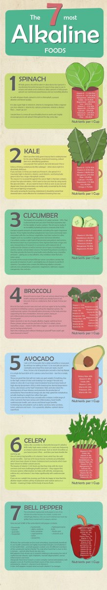 The 7 most alkaline foods [infographic]