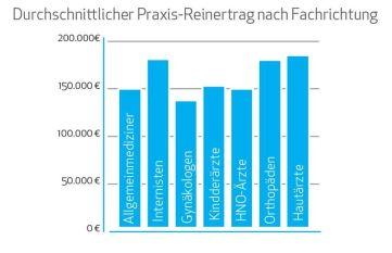 Niedergelassene Hautärzte führen die Gehaltsliste mit durchschnittlich 181.000 Euro Reinertrag/Jahr an.