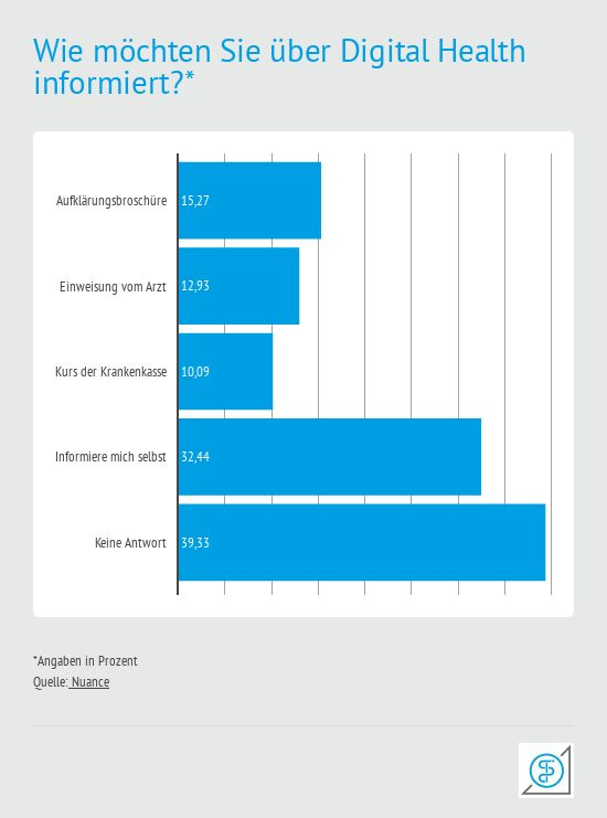Informationswege für Digital Health aus Sicht der Bürger. Eine Nuance Umfrage auf Health Relations