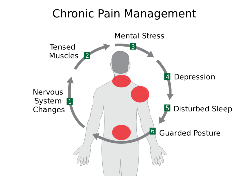 15 Easy Steps To Manage And Overcoming Chronic Pain
