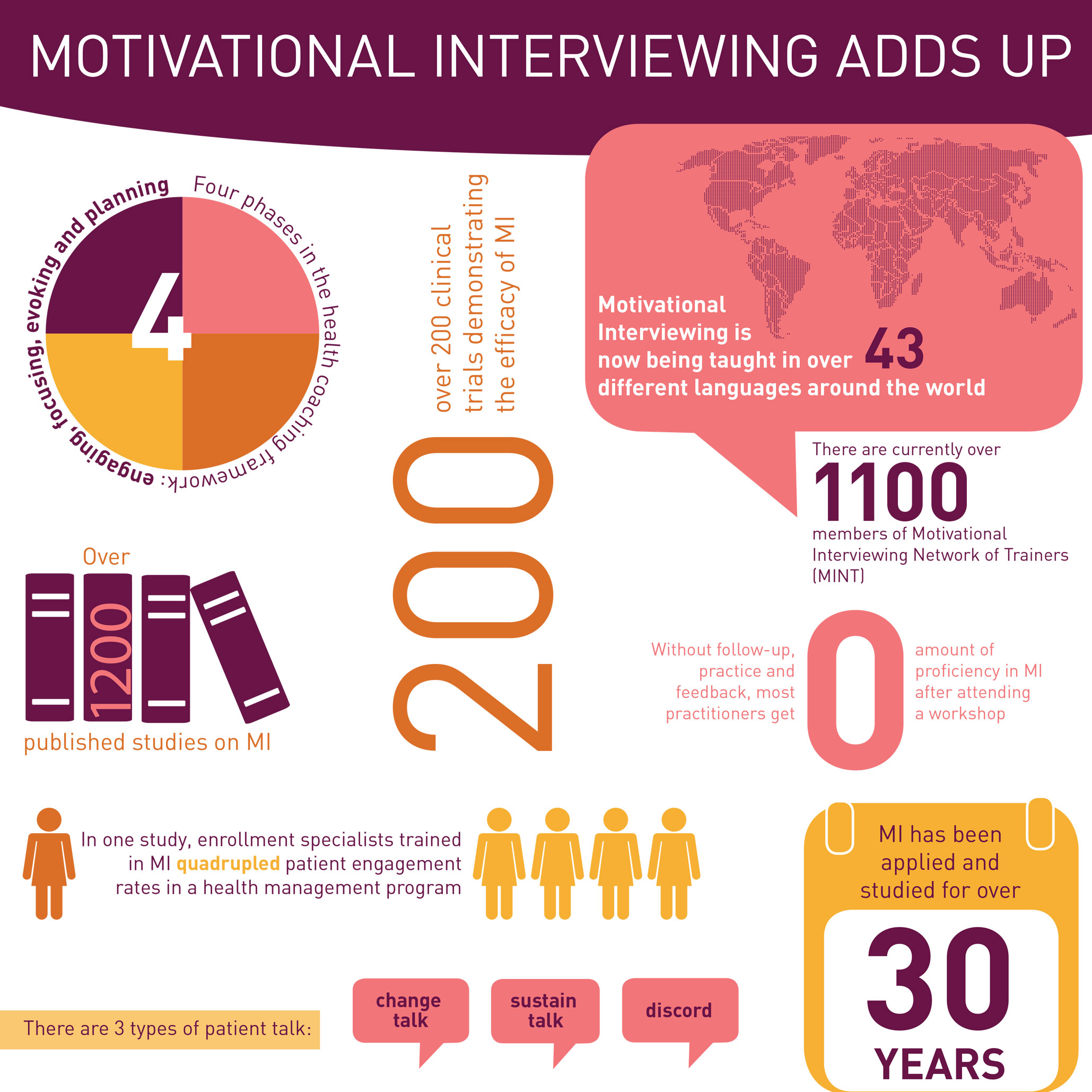 Motivational Interviewing Healthcare Intelligence Network