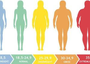 Severe Health Problems Are More Common For Persons With Higher BMI