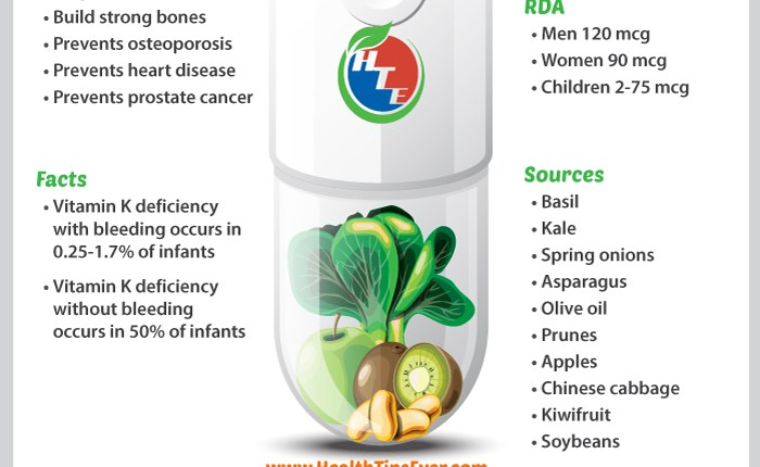 Vitamin K Infographic with Concise Description – Health Tips Ever Magazine