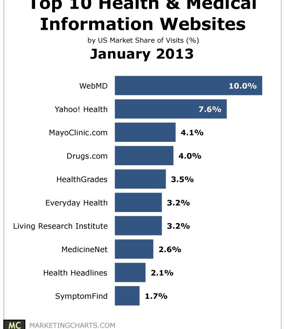 Top 10 Health & Medical Information Websites