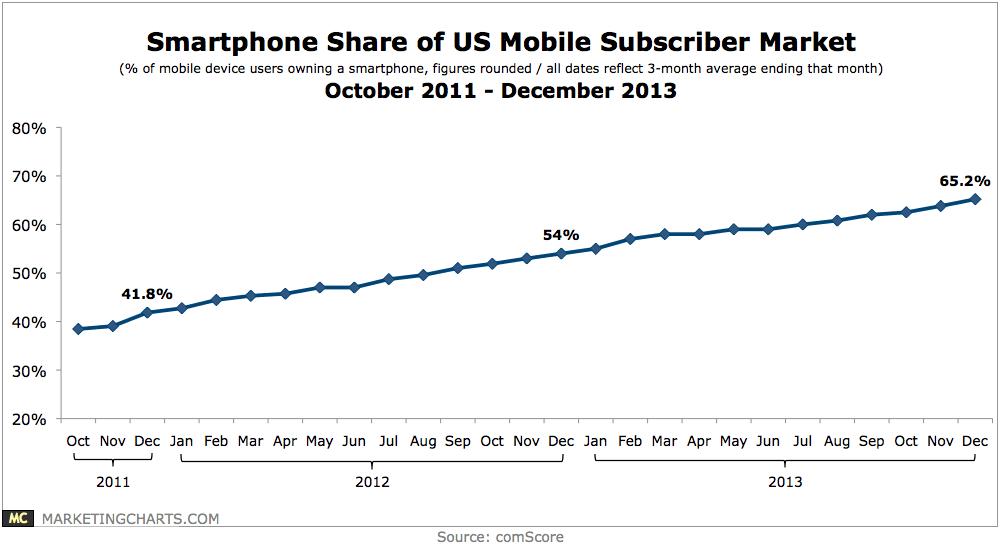 comScore-Smartphone-Share-of-Mobile-Subscriber-Market-Oct2011-Dec2013-Feb2014