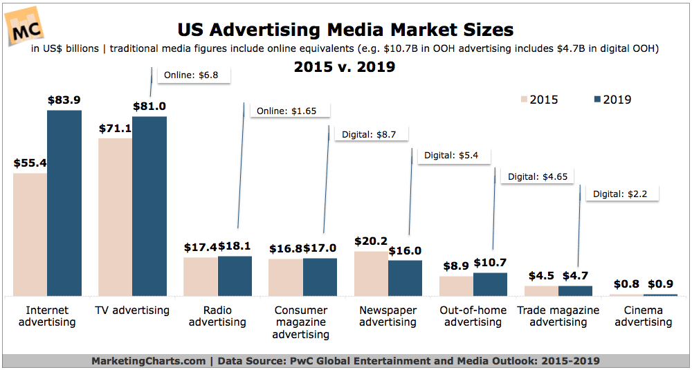 PwC-US-Ad-Media-Market-Sizes-2015-v-2019