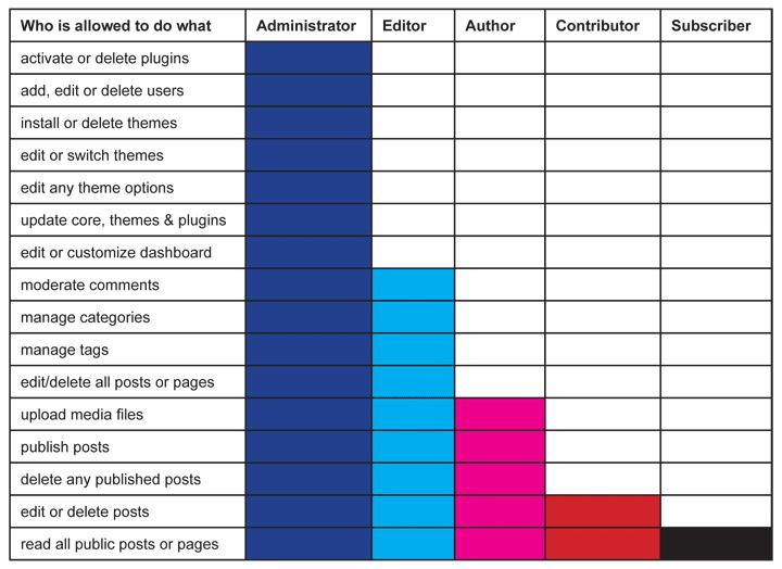 User Roles in WordPress