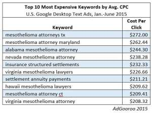 ten most expensive keywords