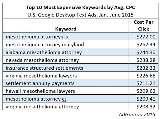 ten most expensive keywords