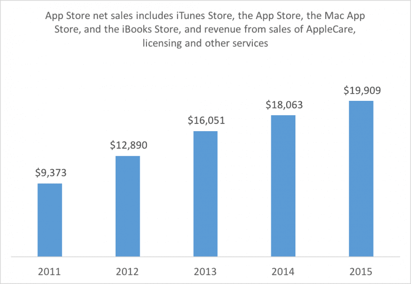Apple's App Store Sales Hit $20 Billion in 2015