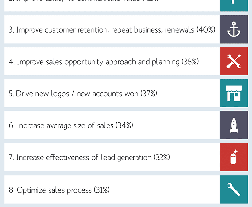 The Top 10 Sales Priorities for 2016 Survey Results