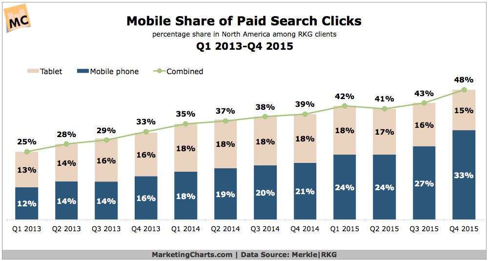 Mobile Devices Account For Almost Half of Search Ad Clicks