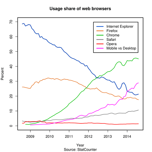 Usage-share-of-web-browsers