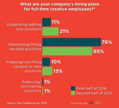 The Marketing and Advertising Hiring Forecast for 2016
