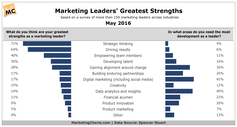 Marketing Leaders are Most Confident in their Strategic Thinking